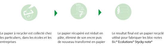 Chaine de Fabrication Papier Recyclé Publicitaire