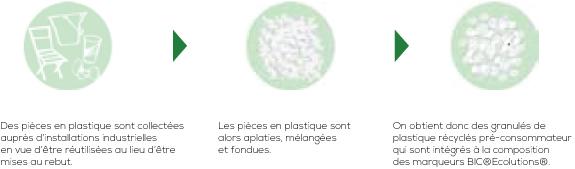 Circuit plastique recyclé Bic Publicitaire